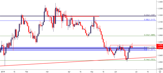 gbpusd daily price chart