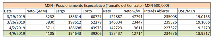 Resumen posicionamiento MXN CFTC