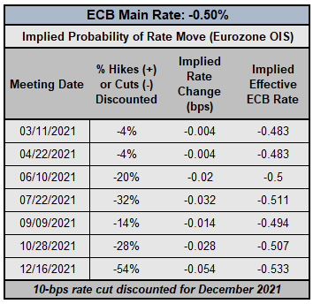 Central Bank Watch: BOC & ECB Interest Rate Expectations Update