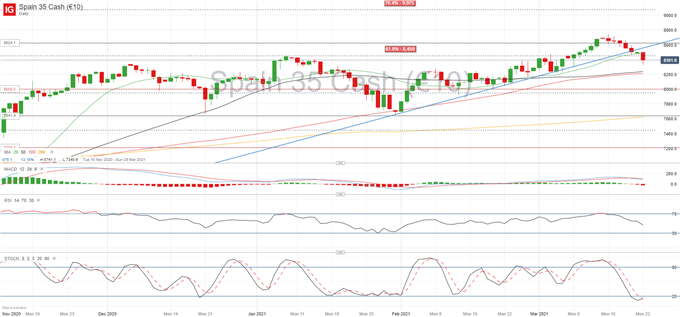 IBEX 35 Dragged Down by BBVA and IAG, Turkish Lira Volatility Peaks
