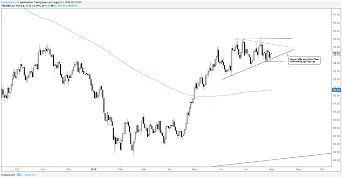 us dollar index daily chart wedging up