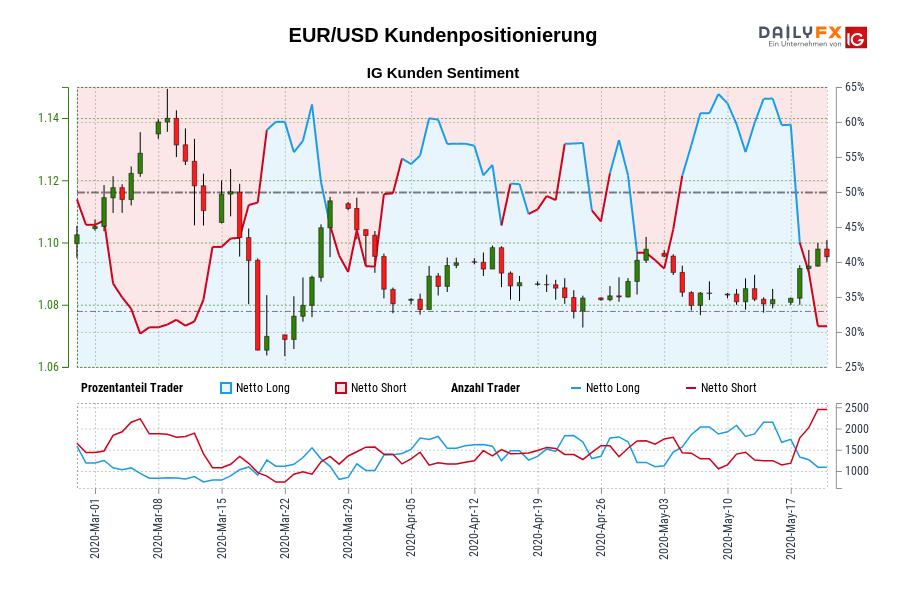 EUR/USD IG Kundensentiment: Unsere Daten zeigen, dass EUR/USD Trader am wenigsten nettolong sind seit Mär 05, als EUR/USD in der Nähe von 1,12 gehandelt wurde.