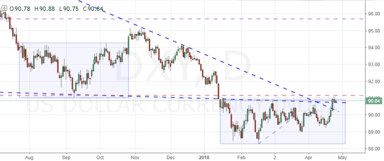 Can The Dollar Mount A Lasting Recovery Without EUR USD