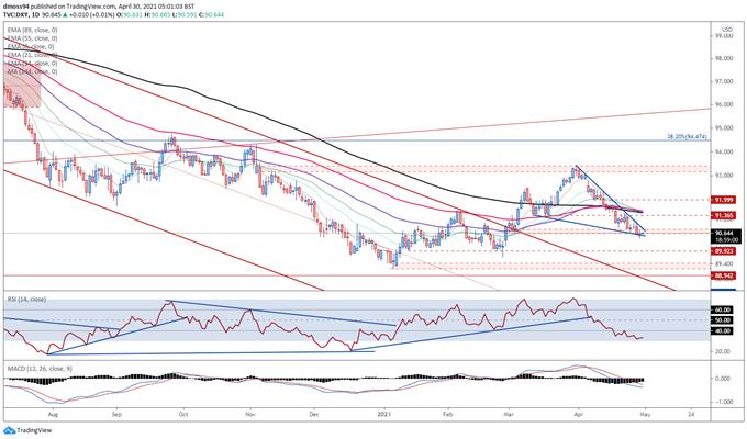 US Dollar Price Outlook: DXY Falling Wedge in Play inför PCE-utgåvan