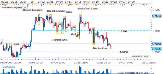 GBP/USD recuperación en duda ante ausencia de velas alcistas