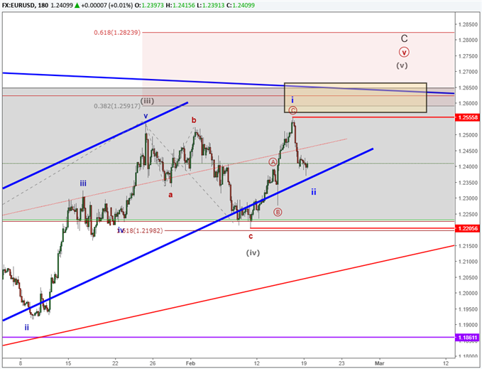 EURUSD Elliott Wave ending diagonal pattern in its early stages.