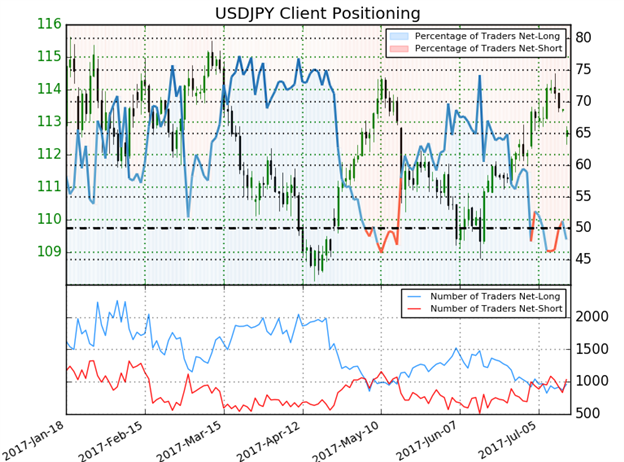USD/JPY Sentiment