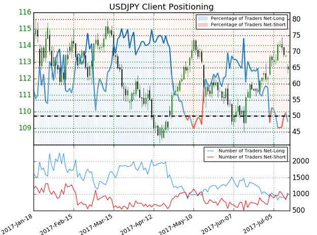 مؤشر ميول المضاربين بشأن زوج العملات الدولار الأمريكي مقابل الين الياباني USD/JPY