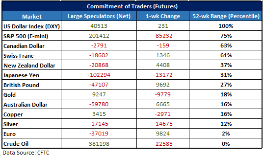 CFTC CoT data table for large speculators
