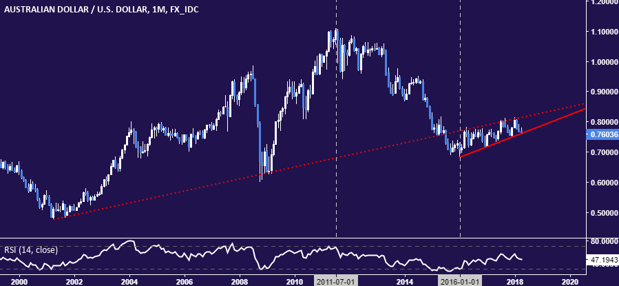 Aud usd forex analysis торги нефтью на форексе прибыль