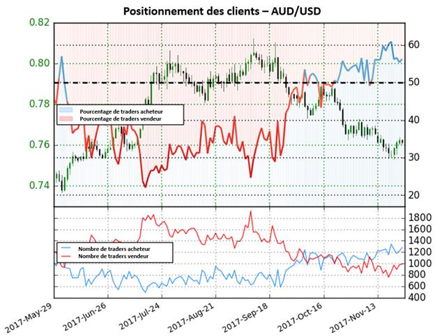 AUD/USD: Perspectives mixtes maintenant que la paire est majoritairement achetée