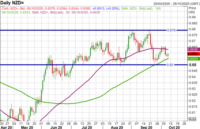 Previsioni per il dollaro neozelandese: livelli NZD / USD, AUD / NZD in primo piano