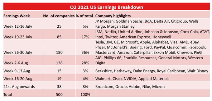 "IBM, Netflix, Twitter Earnings Eyed as Nasdaq 100 Faces ""Reality Check"""