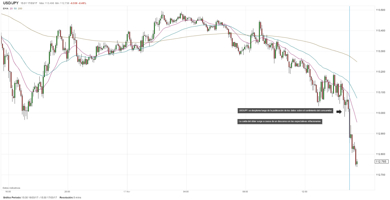 USD/JPY se hunde tras el informe de la Confianza del Consumidor de la Universidad de Michigan