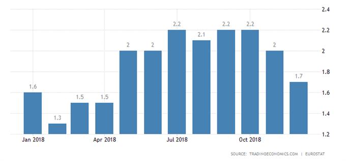EURUSD - Inflación Eurozona