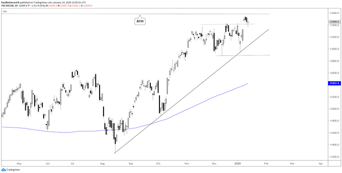 DAX daily chart, between consolidation/ATH