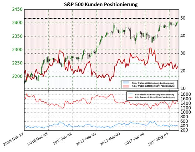 S&P 500 steigt – Kurse könnten aber bald umkehren