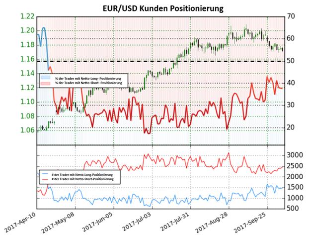 Euro tendiert zu einer potentiellen Bärenumkehr