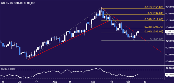 Gold Prices Rise But Gains May Be Fleeting as FOMC Minutes Loom