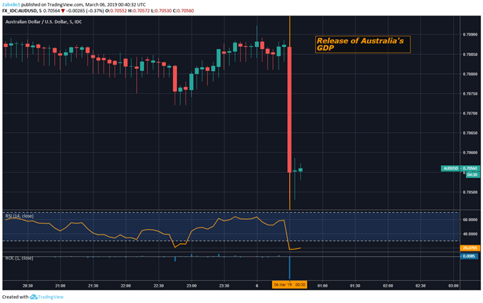 Chart Showing AUD/USD