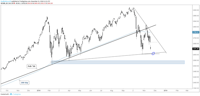 S&P 500 daily chart, October low, t-line near