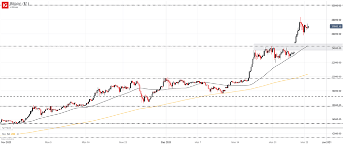 DailyFX Blog | Bitcoin Price Forecast: BTC/USD Soars to ...