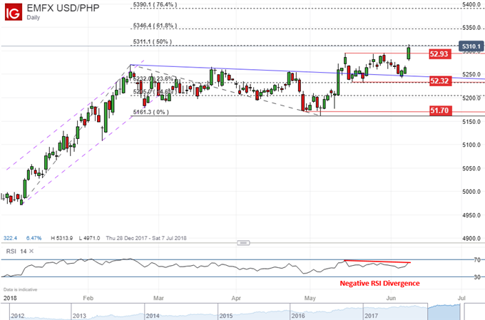 USD/PHP daily chart with negative RSI divergence