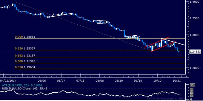 Análisis técnico EUR/USD: Euro apunta bajo el nivel 1.24