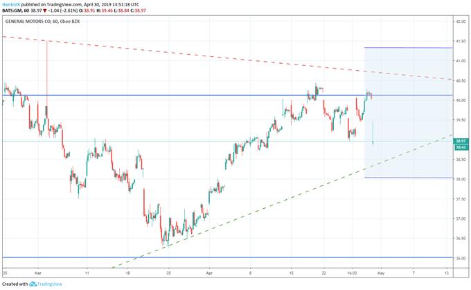 GM stock price chart earnings