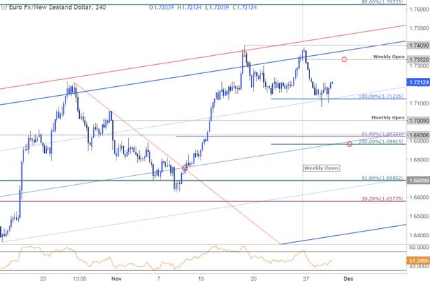 Kurzfristige Strategien für die Währungspaare EUR/NZD, GBP/USD und Ethereum