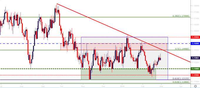 eurusd eur/usd daily price chart
