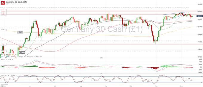DAX 30 Heading Higher Despite German Lockdown, EUR/USD Unfazed by ECB