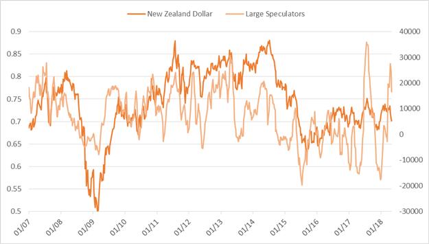 CoT-Update – Spekulative Euro-Long-Positionen gehen zurück, es gibt aber noch eine Menge zu verkaufen