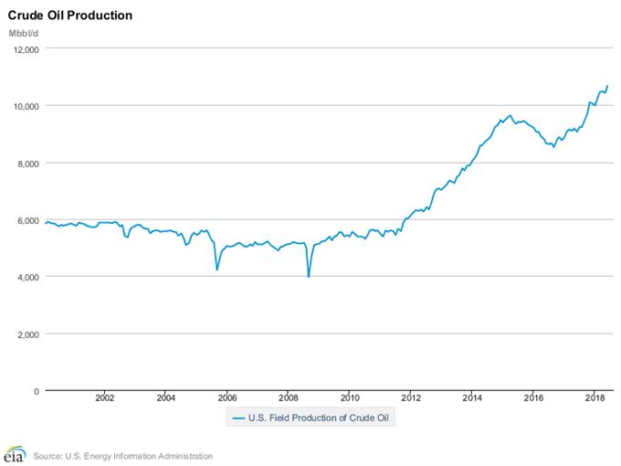 Evolution de la production de pétrole des Etats-Unis depuis les années 2000