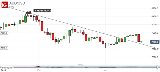 Australian Dollar Pressured, Fed Hawkishness Will Be Decisive