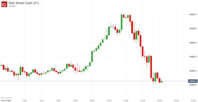 dow jones price chart china auto tariffs