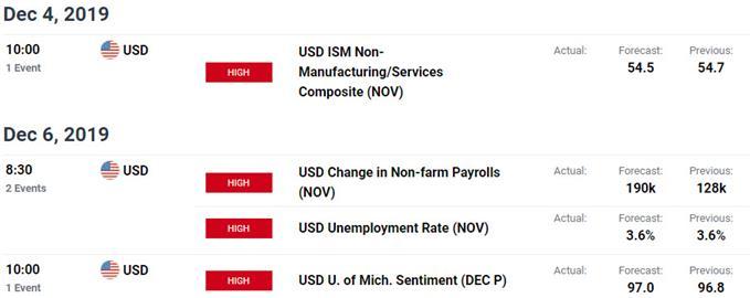 Key New Zealand / US Data Releases - NZD/USD Economic Calendar