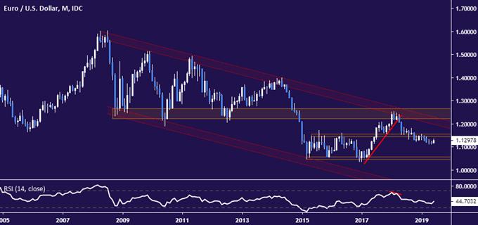 Perspectiva 3T de 2019 del euro: Incertidumbre crea riesgos para el euro
