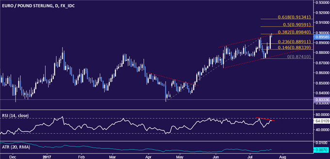 EUR/GBP Technical Analysis: Early Topping Signs Show Up