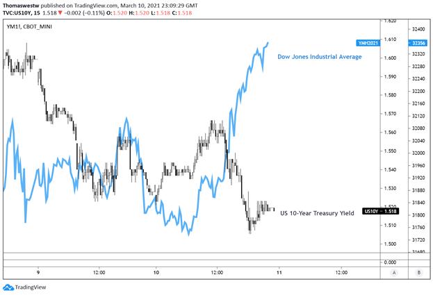 Dow Jones vs 10 Year treasury