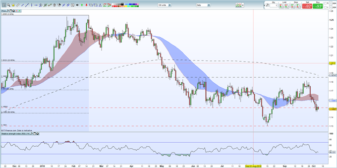 EURUSD Price: Heightened Risk from a Strong Non-Farm Payroll Release