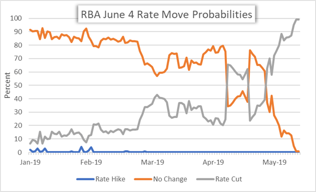 Reserve Bank of Australia (RBA) Interest Rate Cut Probability for June 2019 Meeting