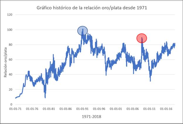 Gráfico histórico de la relación oro/plata desde 1971