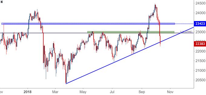 nikkei daily price chart