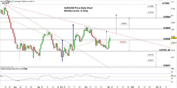 AUDUSD daily price chart 03-12-19 Zoomed in
