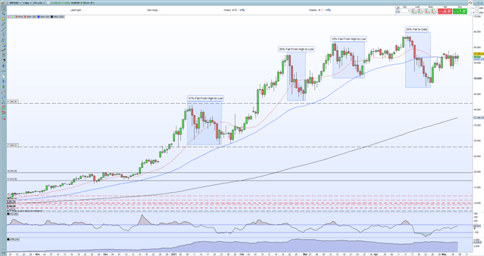 Bitcoin (BTC) Rallying Back, Ethereum (ETH) and The Alt-Coin Market Soar to Record-Breaking Highs