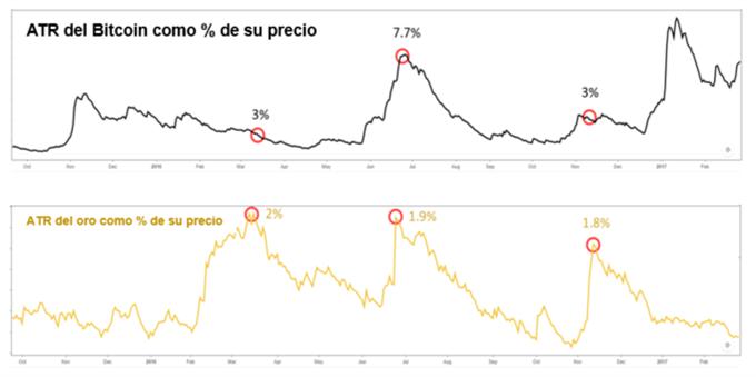 Bitcoin vs Oro: Principales diferencias que todo trader debería saber