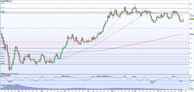 EUR / USD testa 1,1700 sulla debolezza del dollaro USA pre-elettorale