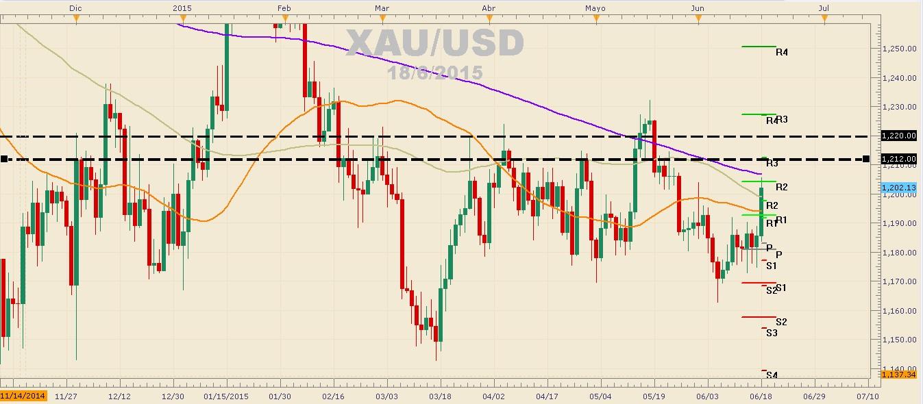 S&P 500 sufre alza de más de 350 pips, Oro se aprecia ante debilidad del dólar.