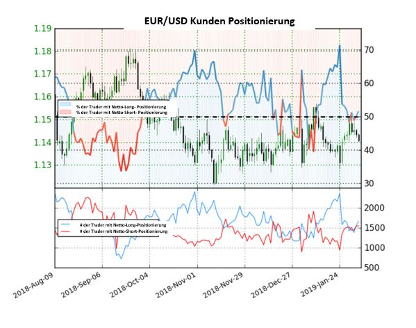 EUR/USD: 53 % der Anleger sind Long